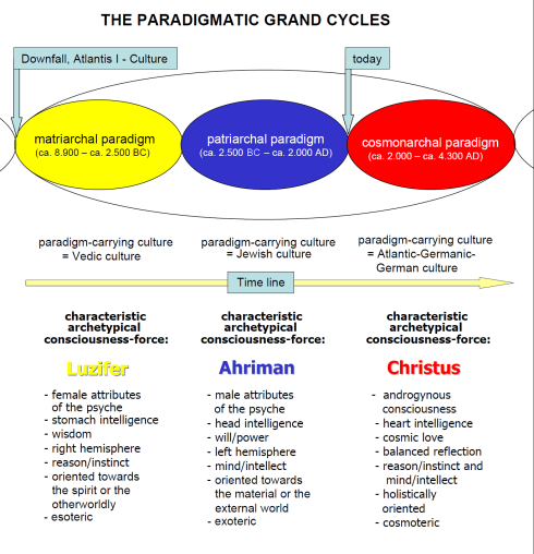 125_the-paradigmatic-grand-cycles