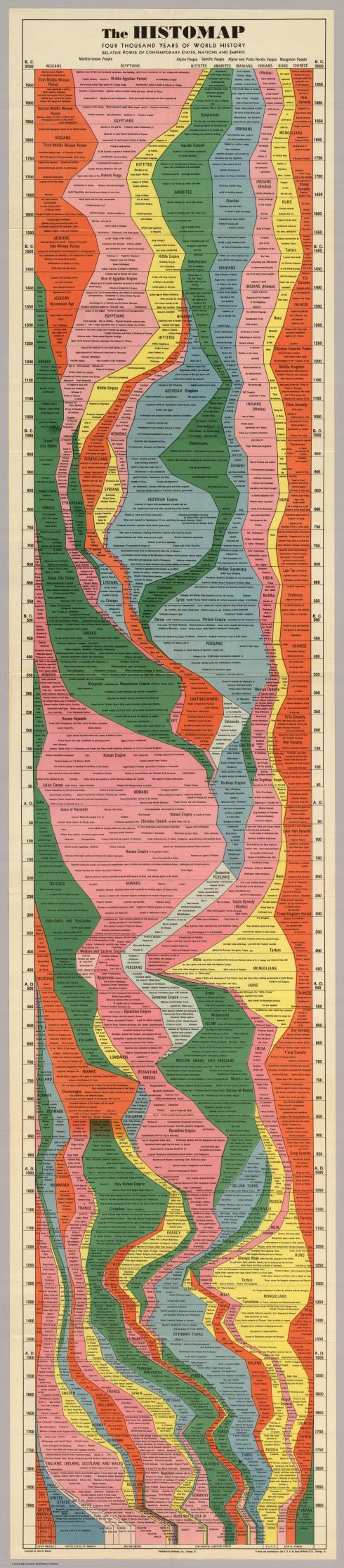 4,000 Years of Human History (1931)