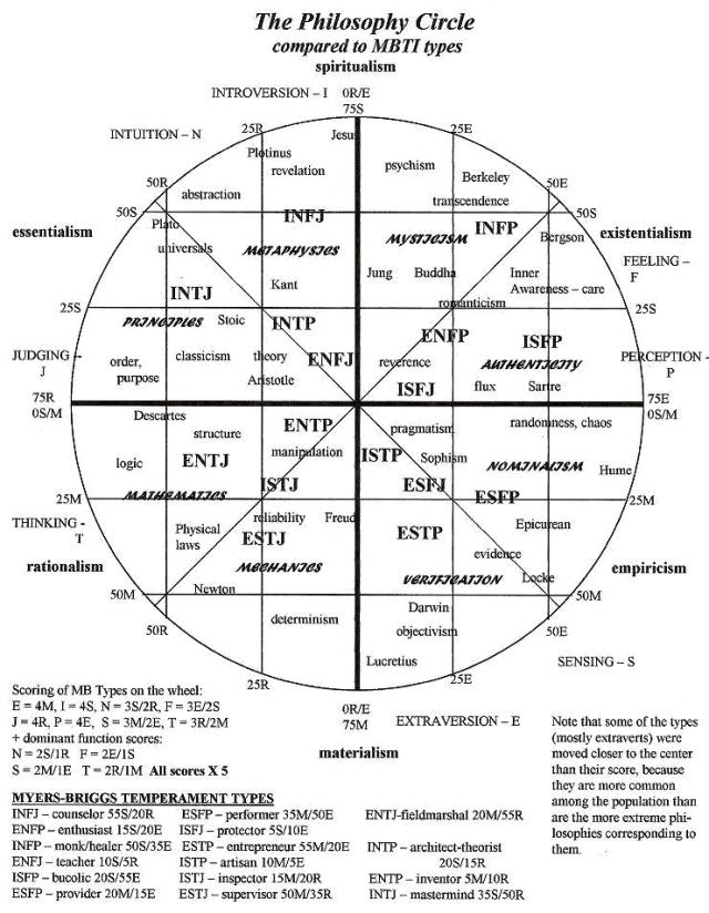 mbti-philosophy